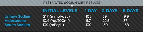 Restricted sodium results