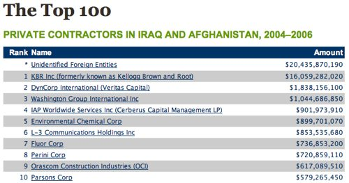 Top 100 Private Contractors In Us Wars Boing Boing