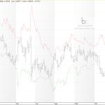 EURUSD 11/11/16 con la plantilla del sistema de trading  MersiForex