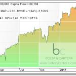 Codigo y Equity de amibroker modificado B&C