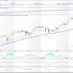Índice SP500 con indicadores de amplitud y volatilidad 19/10/17