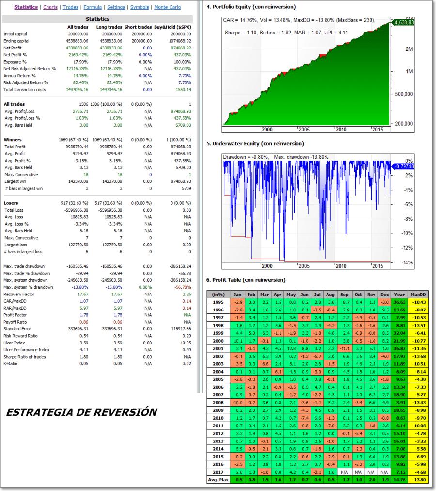 Sistema INR - Estadisticas 1995 - 2017