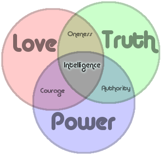 Power, Love and Truth combine to form Oneness, Courage, Authority and Intelligence