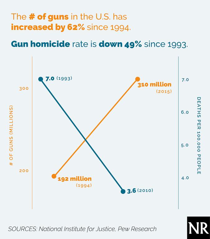 Gun ownership and crime rate