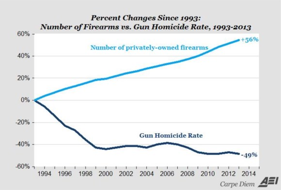 More guns less crime 1