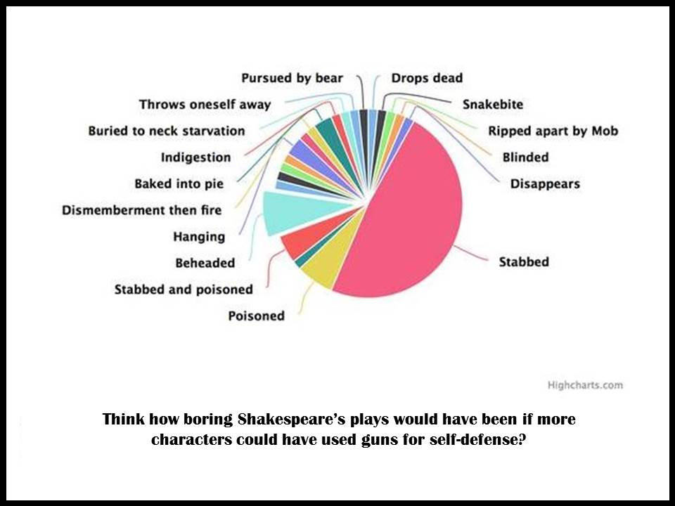 Shakespeare and self-defense