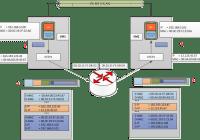 VXLAN Packet Flow