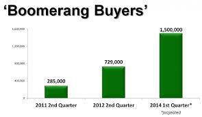 boston boomerrang buyer 2014