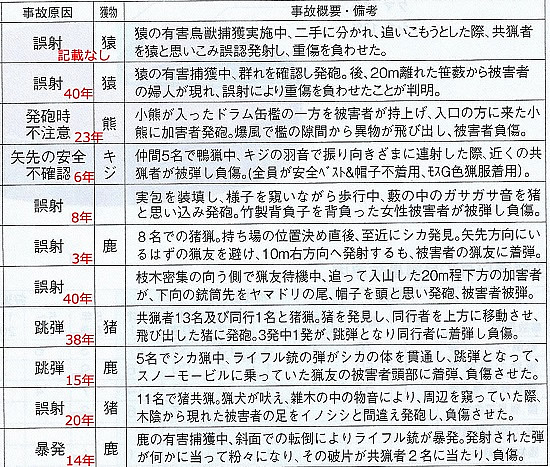 他損負傷事故(銃)  日猟会報40号より