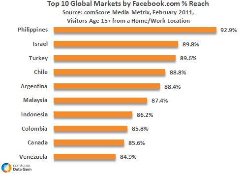 Social Media Capital of the World is The Philippines