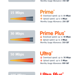 Mediacom Limits Internet Usage At 250 GB Per Month