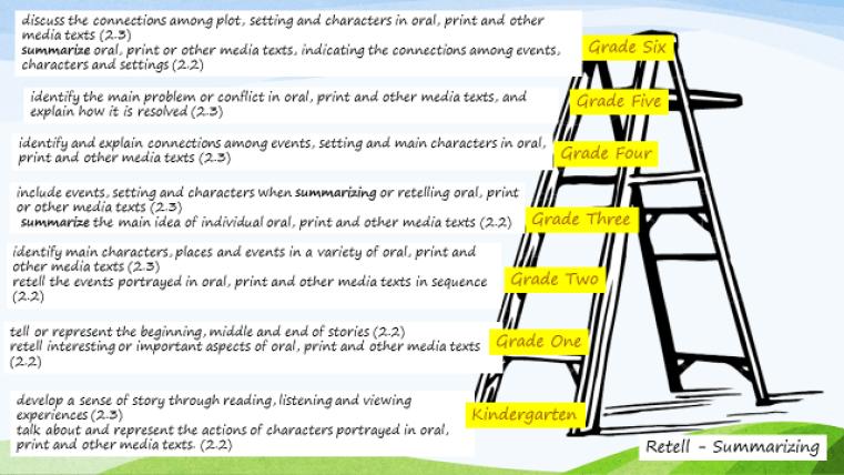retell and summarizing