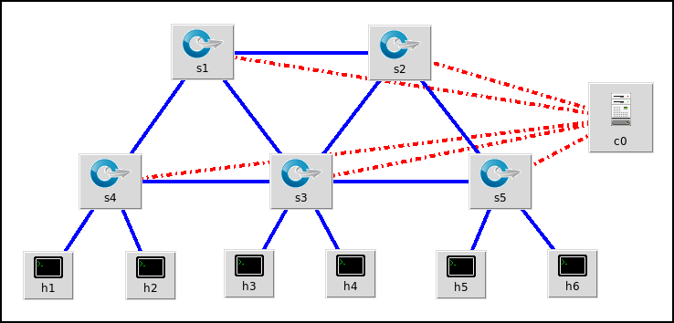 SDN network in MiniEdit