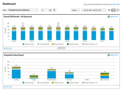 Customizable Dashboards | BrightEdge