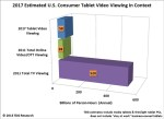 US tablet TV and video viewing