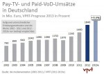 German pay TV to grow 11.5% in 2013