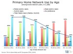 Millennials more likely to use home networks for media purposes