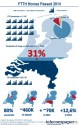 infographic ftth 2014