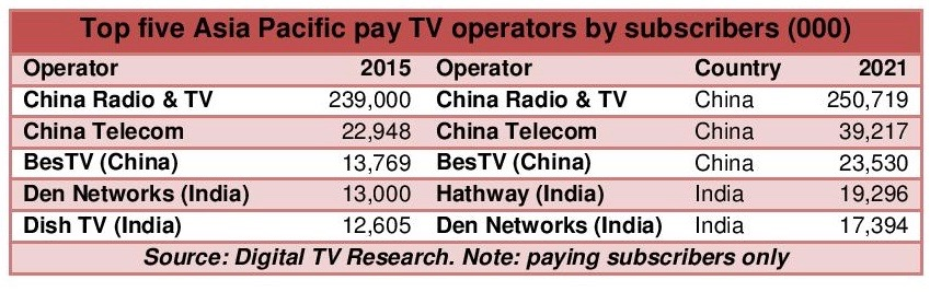 AP Pay TV Operator Forecasts 2016