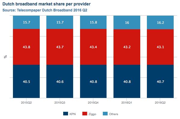 Dutch broadband market Q2 2016