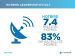 Satellite TV in Italy grows to 8.4mi homes
