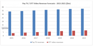 pay-tv-revenues-Western Europe