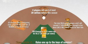 Beer prices in every Major League Baseball stadium