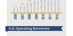 Craft beer maintains raging growth boner