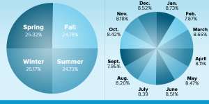 Charts Show During What Months And On What U.S. Holidays People Watch The Most Porn