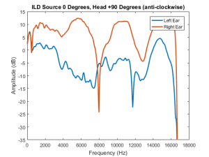 ILD Head +90 and Source 0 degrees