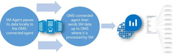 oms-servicemap-overview-10