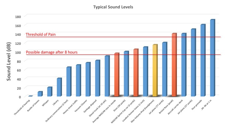 BSPEED_Sound_Levels