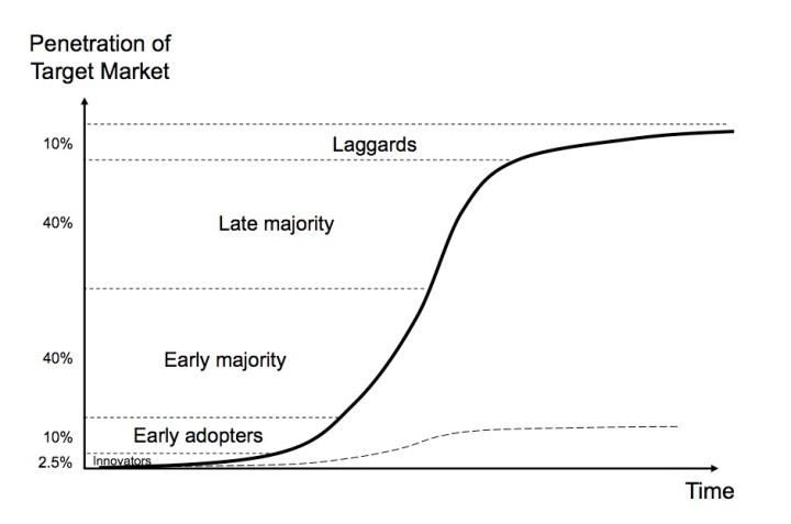 Adption curve