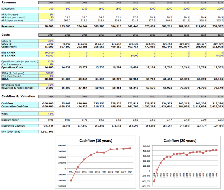 Simple Business Plan Excel Template The Art Of Business Planning