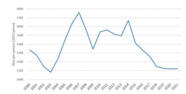 Government total revenue per capita Source: Devpolicy blog