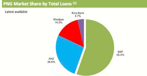 BSP's market share of loans in PNG Source: BSP