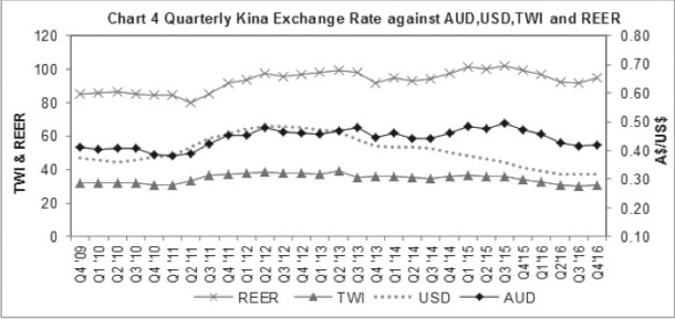 The Kina against the AUD, USD, TWI and real effective exchange rate Source: Bank of PNG