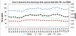 Commodities stable but LNG weak: a monthly review of Papua New Guinea's commodities and financial markets