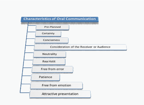 characteristic of business communication Rahul's noteblog notes on business communication definition and characteristics of communication what is communication communication is simply defined as a process that allows people to exchange thoughts by one of several methods.