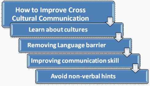 avoiding cross cultural miscommunication