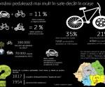 GfK Studiu biciclete august 2014