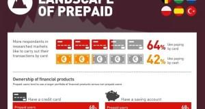 MasterCard Landscape of prepaid