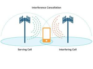 LTE Advanced Interference Cancellation