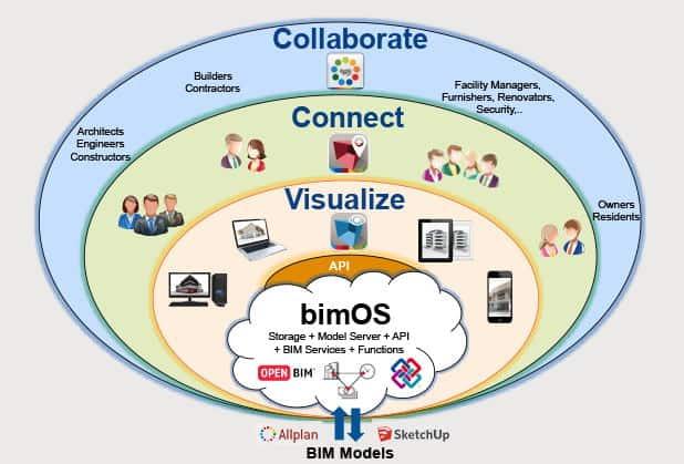 Überblick: bim+ integriert umfangreich Gebäudedaten und macht sie allen Beteiligten zugänglich