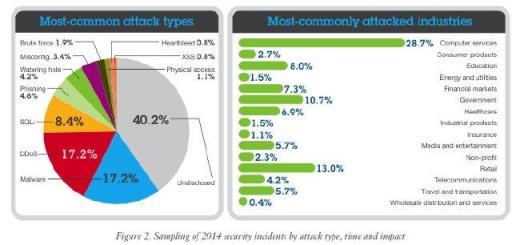 Die IT-Sicherheitsexperten der IBM X-Force haben aktuelle Zahlen vorgelegt
