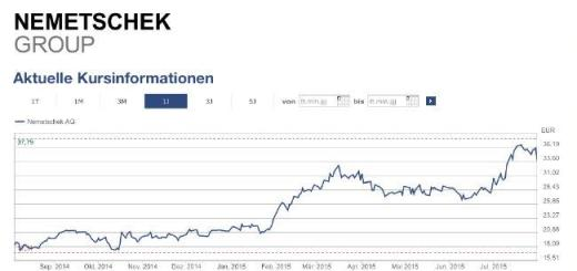 Auf dem Weg nach oben: Die Aktie der Nemetschek Group spiegelt die wirtschaftliche Entwicklung der Gruppe wieder