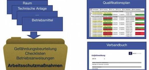 Die Grafik zeigt, wie die CAFM-Software Kessler Famos Unternehmen beim Arbeitsschutz unterstützt
