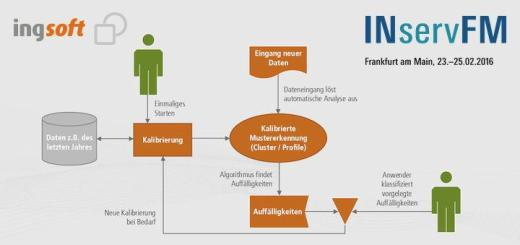 Der neue Energiemonitor von IngSoft kalibriert sich selber - als bisher einzige Software in diesem Bereich im Markt