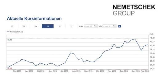 Die Nemetschek Group hat 2015 ein Rekordjahr hingelegt