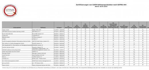 Die GEFMA hat ihre Übersicht zu GEFMA 444 zertifizierter CAFM-Software aktualisiert